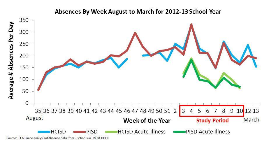 Absences by Week Chart