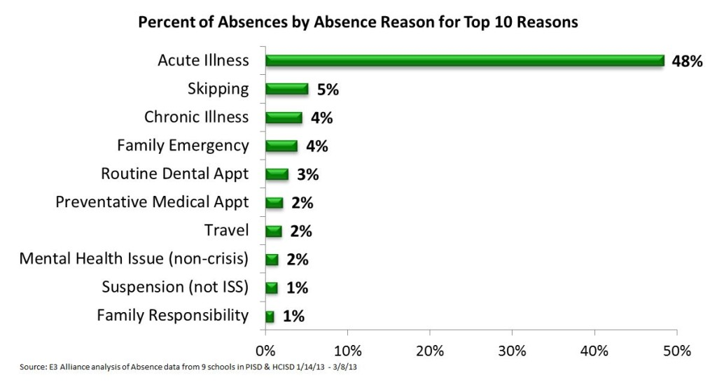 Percent of Absences Chart