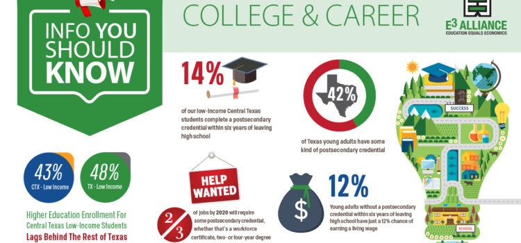 Info You Should Know: College & Career