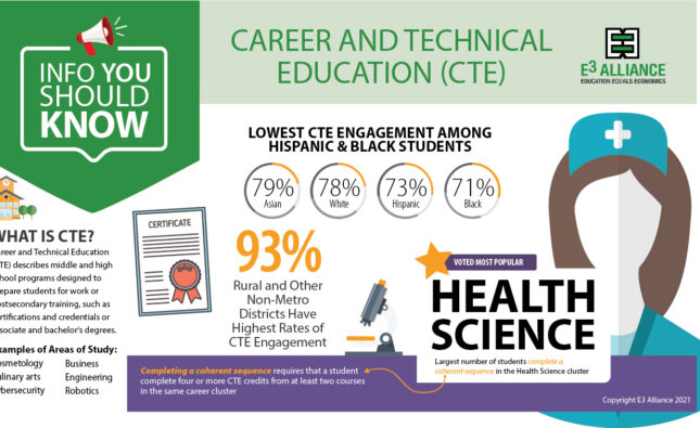 Info You Should Know: Career and Technical Education