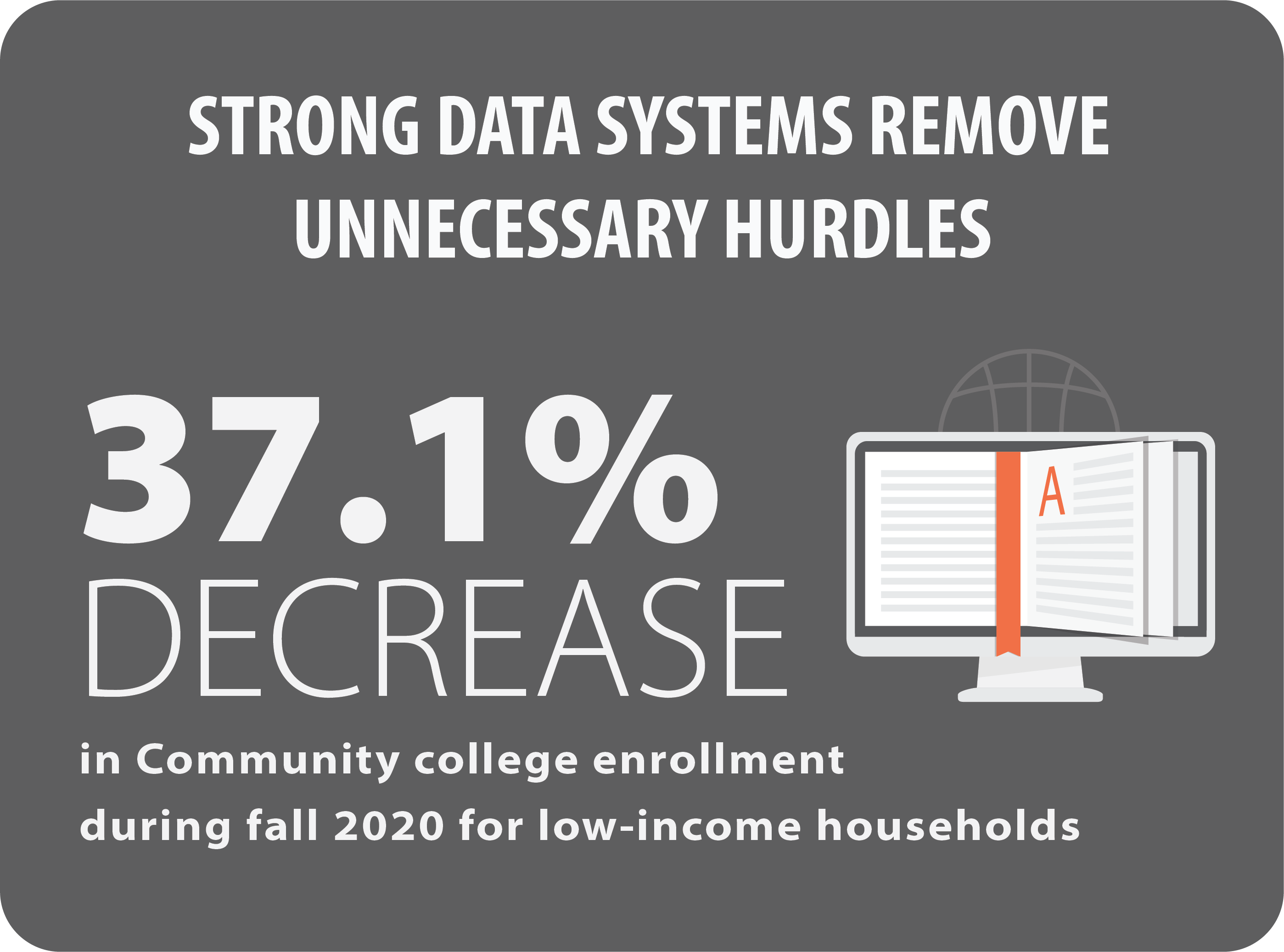 Strong data systems remove unnecessary hurdlers. 37.1% decrease in community college enrollment during fall 2020 for low-income households