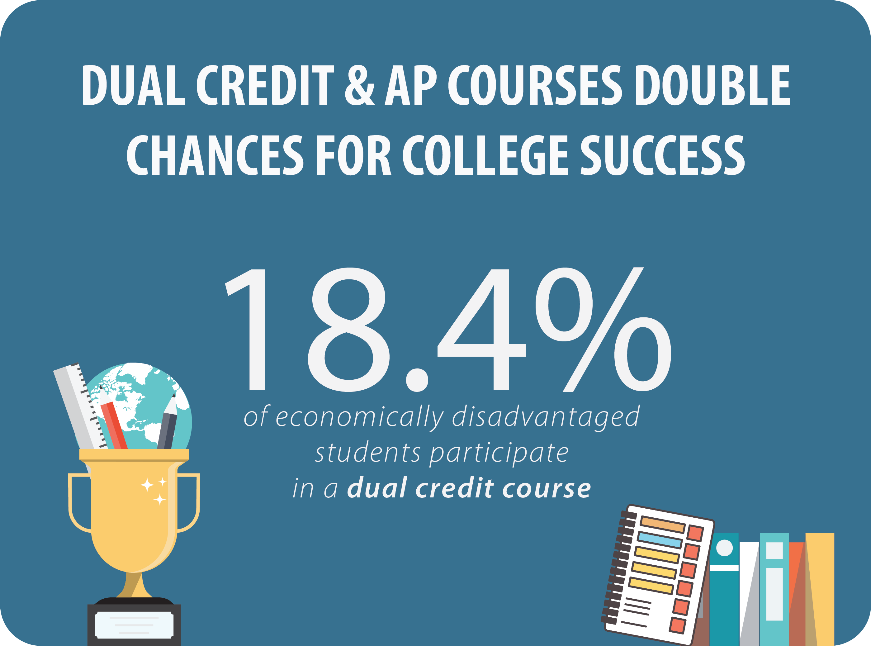 dual credit and AP courses double chances for college success. 18.4% of economically disadvantaged students participate in dual credit courses