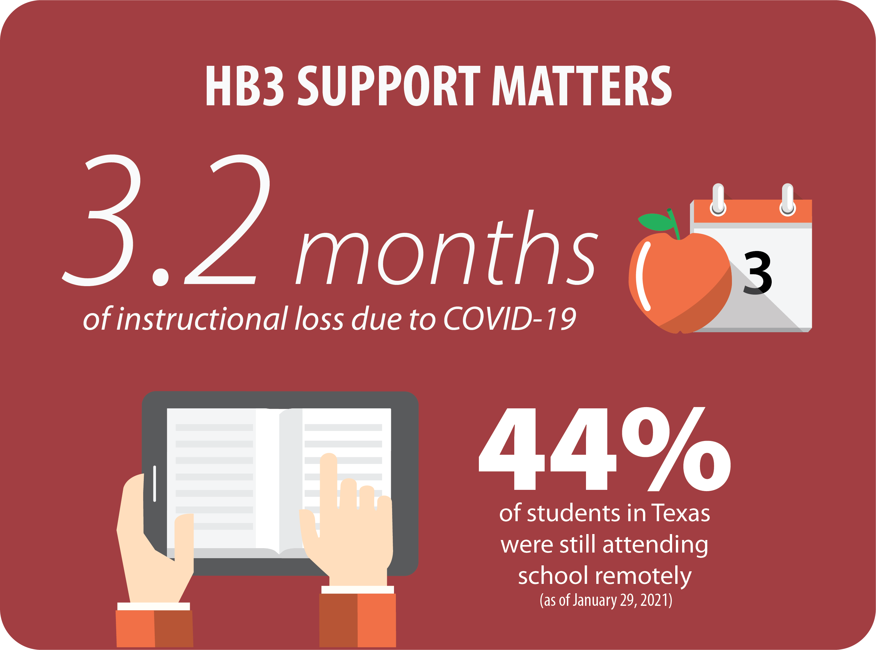 3.2 months of instructional loss due to COVID-19, 44% of students in Texas were still attending school remotely as of January 29, 2021