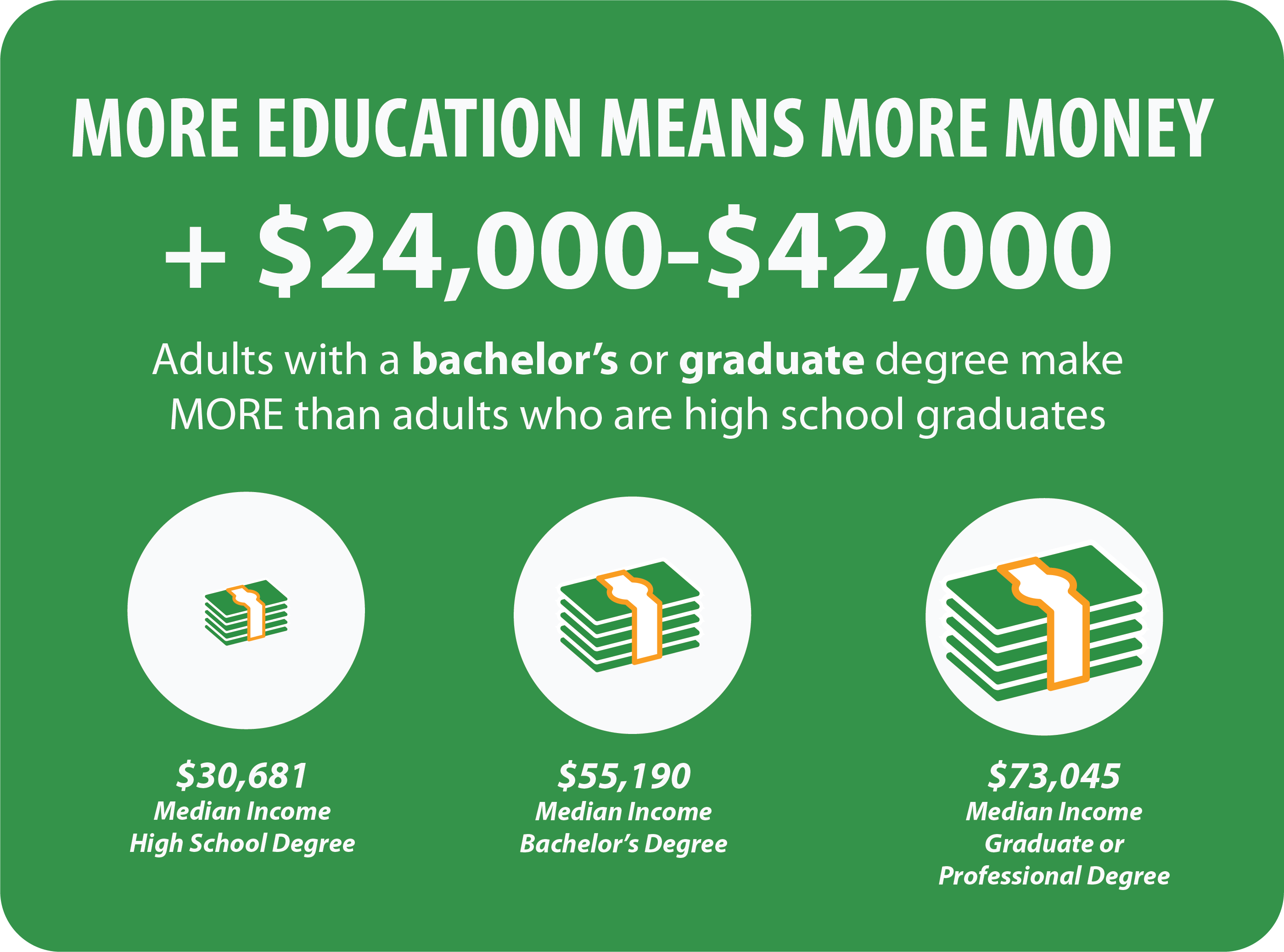 More education means more money. +24,000 to 42000. Adults with a bachelor's or graduate degree make MORE than adults who are high school graduates