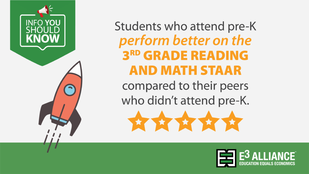 Students who attend pre-K perform better on the 3rd grade reading and math STAAR compared to their peers who didn't attend pre-K.