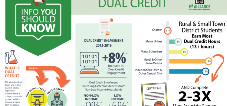 Info You Should Know: Dual Credit